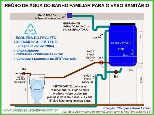 Aprenda a fazer um sistema de reuso da água do banho