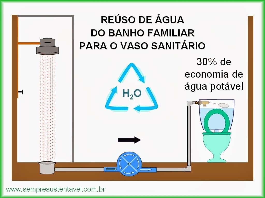 Aprenda com a Desentupidora Hidro Curitiba a fazer um sistema de reuso da água do banho